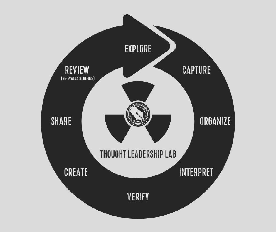 A circular infographic describing the stages of thought leadership creation.